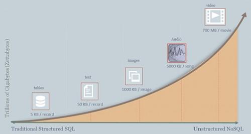 הגידול האקספוננציאלי בנפחים של סוגי מידע שונים. משמאל, נפח רשומה ממוצעת שנשמרת בטבלתSQL מסורתית הוא KB5, בעוד שנפח דף אינטרנט טקסטואלי הוא KB50, נפח תמונה MB1, וכך הלאה. אחסון מיליונים ומיליארדים של פריטי מידע ממגוון רחב כזה גורר גידול אקספוננציאלי בנפח הכללי שלהםאיור: גלעד ברקן