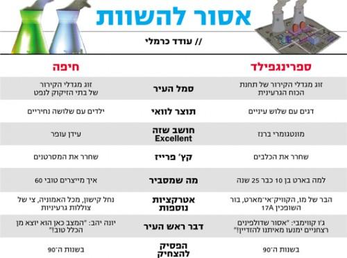 אסור להשוות: ספרינגפילד Vs. חיפה