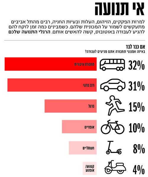 תל אביב במספרים - תוצאות הסקר
